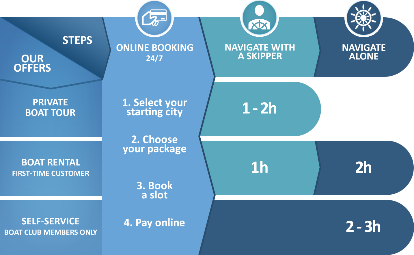 The stages of boat booking.