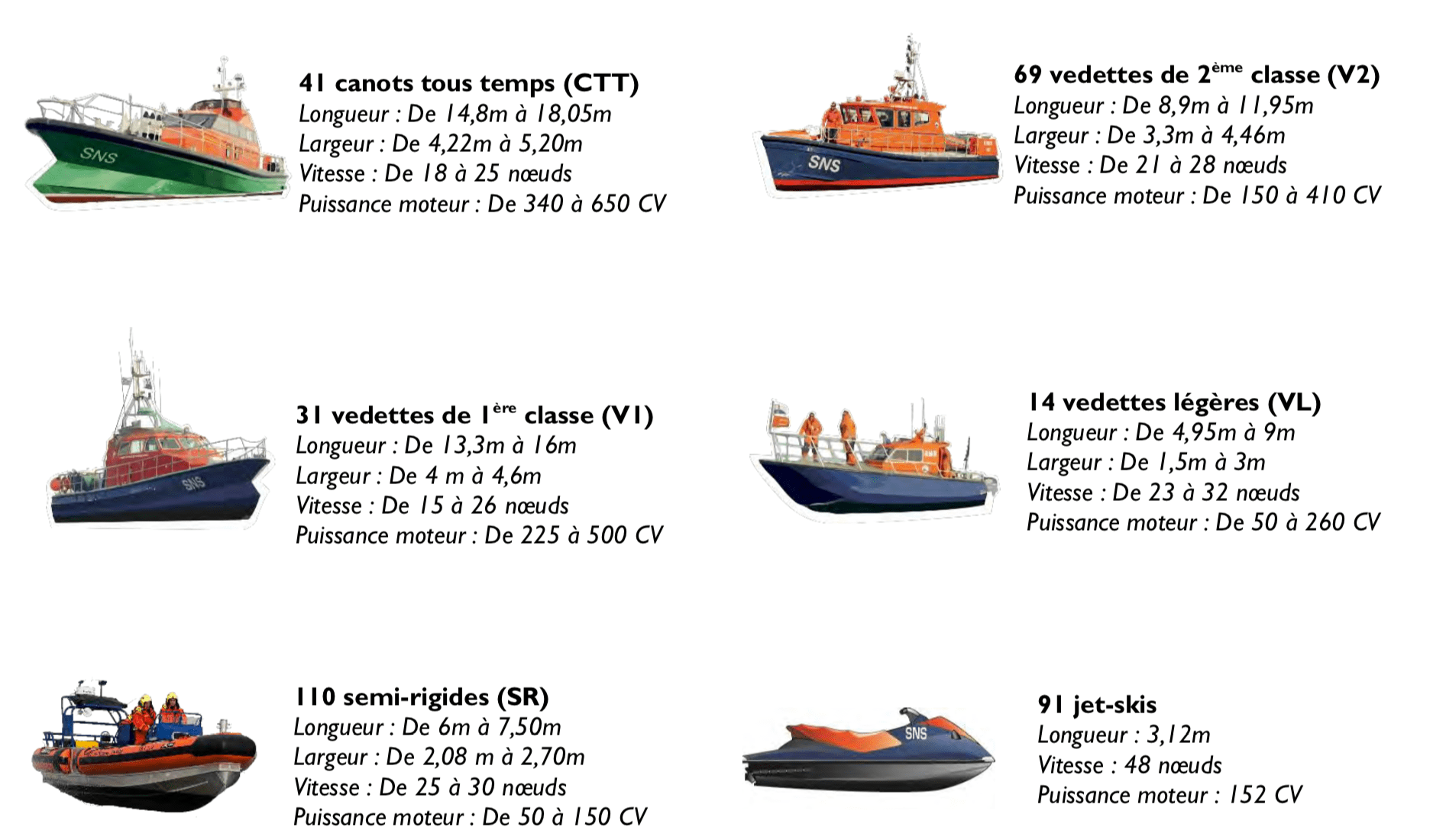 Flotte de la SNSM